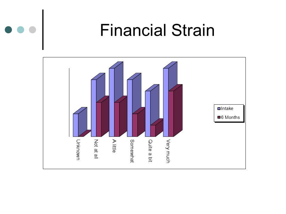 Financial Strain