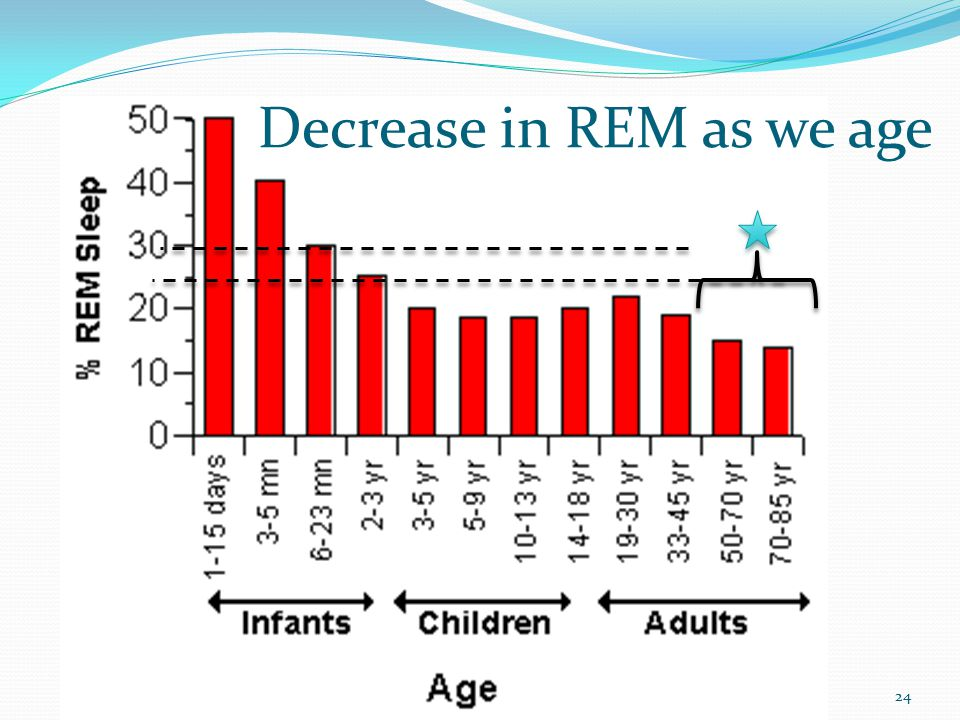 24 Decrease in REM as we age
