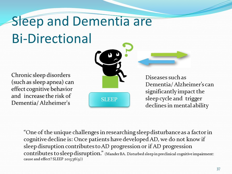 Sleep and Dementia are Bi-Directional 37 SLEEP Diseases such as Dementia/ Alzheimer's can significantly impact the sleep cycle and trigger declines in