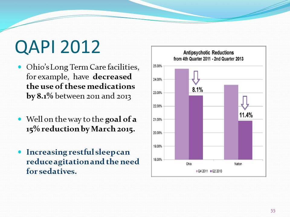 QAPI 2012 Ohio's Long Term Care facilities, for example, have decreased the use of these medications by 8.1% between 2011 and 2013 Well on the way to