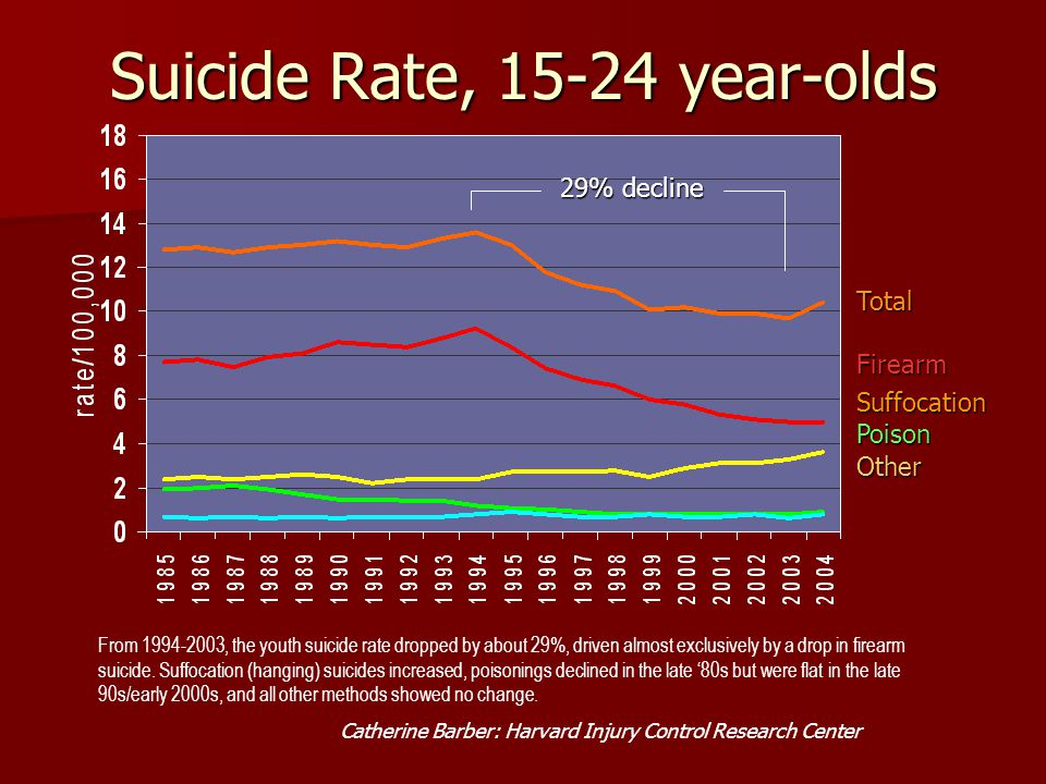 Suicide Rate, 15-24 year-olds TotalFirearm Suffocation Poison Other From 1994-2003, the youth suicide rate dropped by about 29%, driven almost exclusi