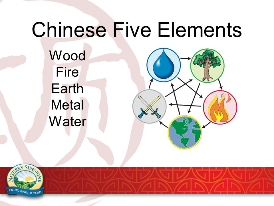Chinese Five Elements Wood Fire Earth Metal Water