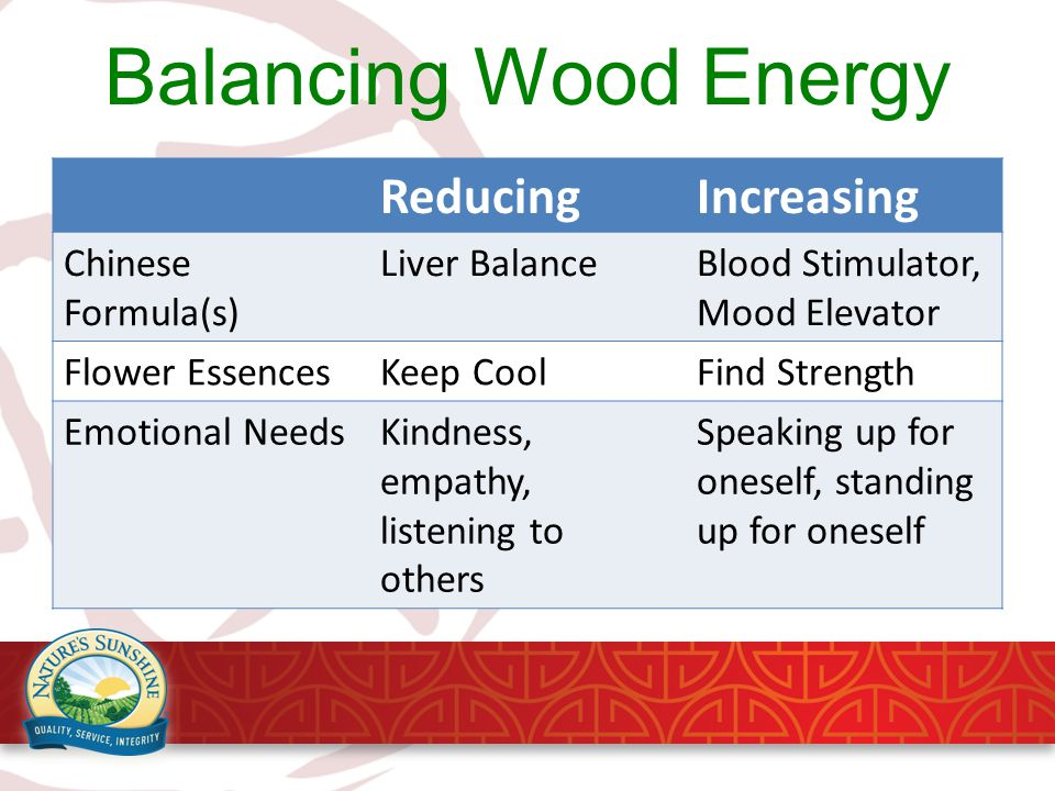 Balancing Wood Energy ReducingIncreasing Chinese Formula(s) Liver BalanceBlood Stimulator, Mood Elevator Flower EssencesKeep CoolFind Strength Emotional NeedsKindness, empathy, listening to others Speaking up for oneself, standing up for oneself