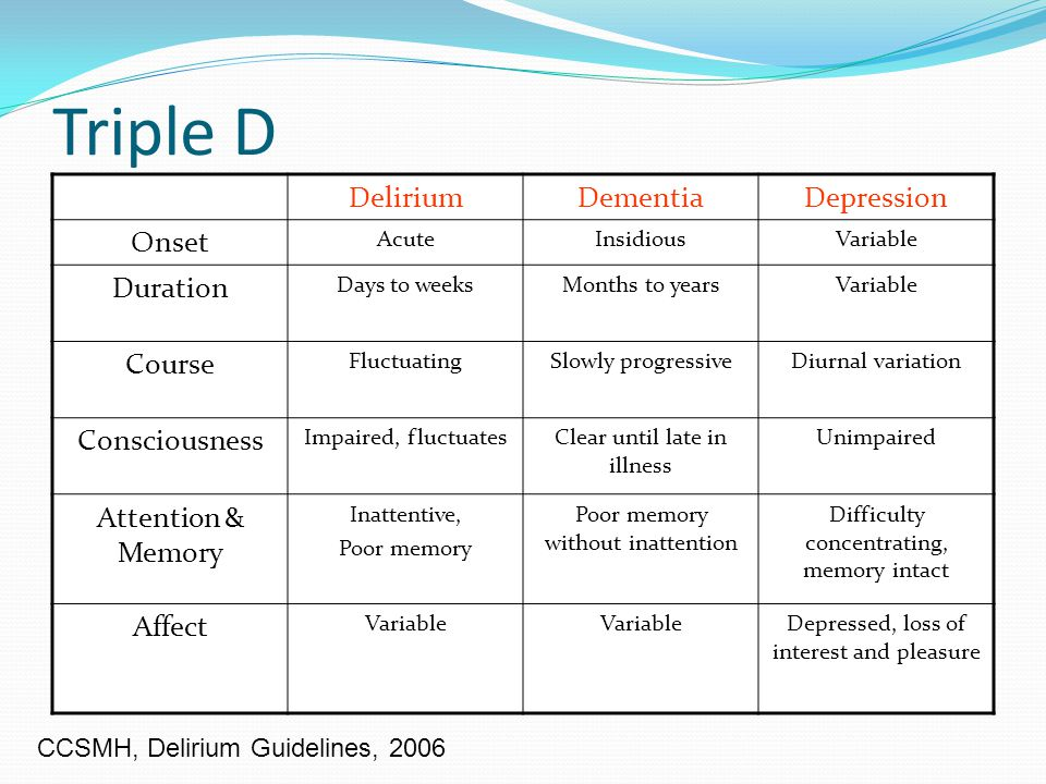 DSM-IV criteria Delirium Disturbance of consciousness Change in cognition, not accounted for by pre-existing dementia Onset over a short period of time and fluctuating presentation Evidence from history, physical exam, or lab findings that the disturbance is caused by direct physiological consequences of a general medical condition.