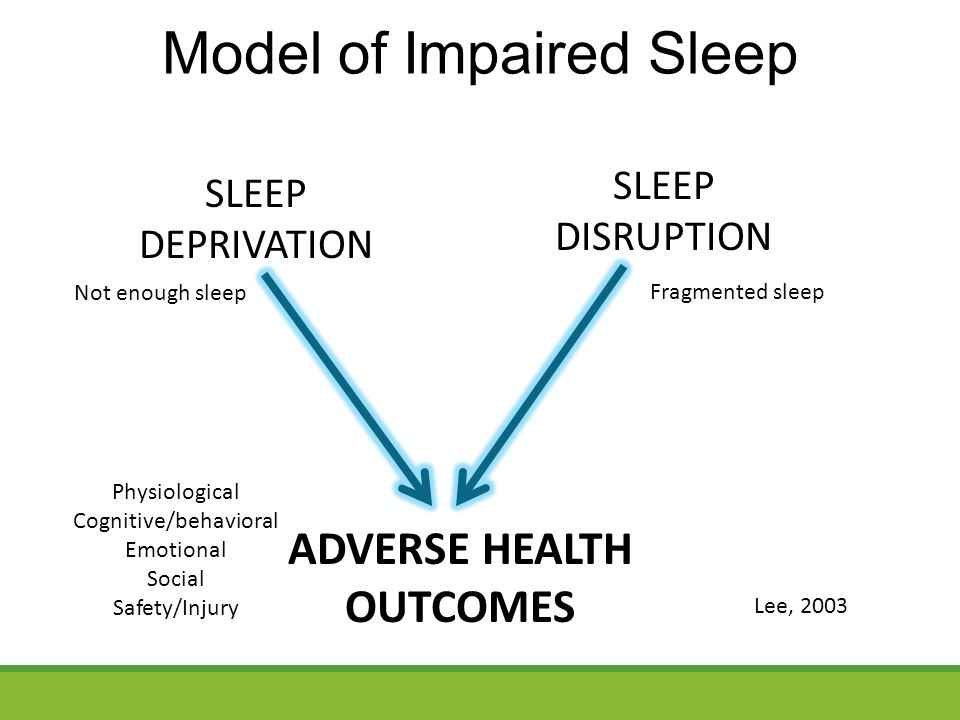 Model of Impaired Sleep ADVERSE HEALTH OUTCOMES SLEEP DEPRIVATION SLEEP DISRUPTION Lee, 2003 Not enough sleep Fragmented sleep Physiological Cognitive/behavioral Emotional Social Safety/Injury