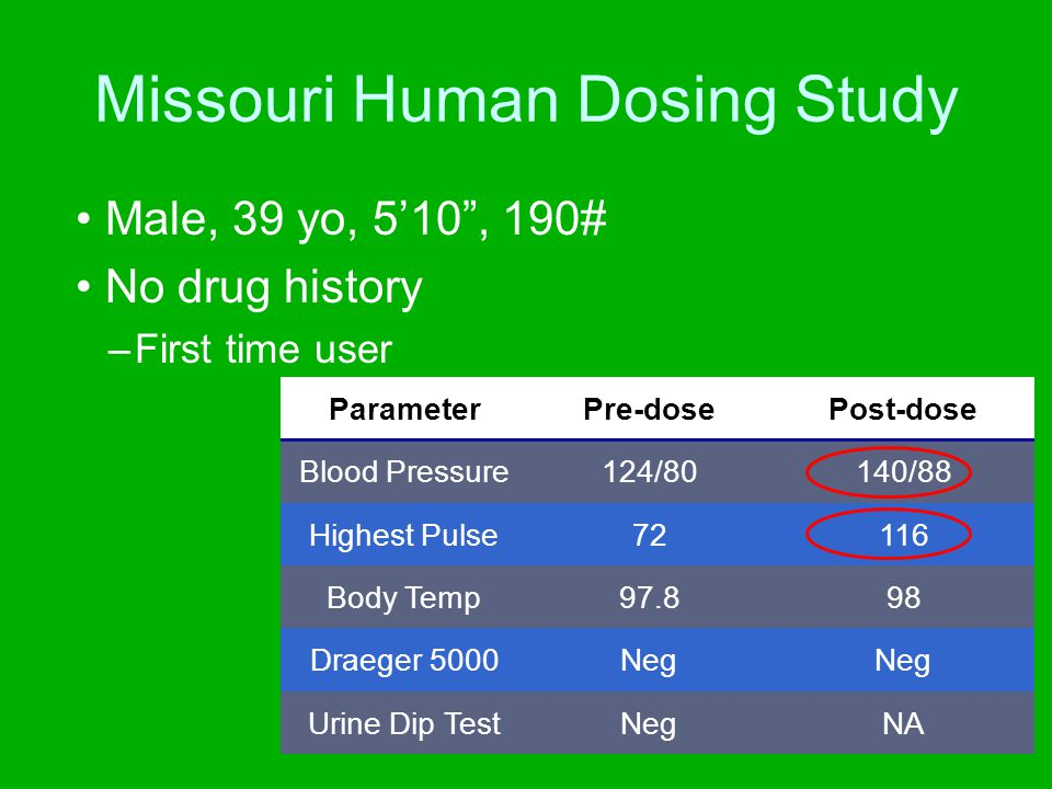 "Missouri Human Dosing Study 6 subjects (one dose 2x) over two days –2 female, 4 male Allowed maximum of 2 ""hits"" –Blood, urine and oral fluid samples"