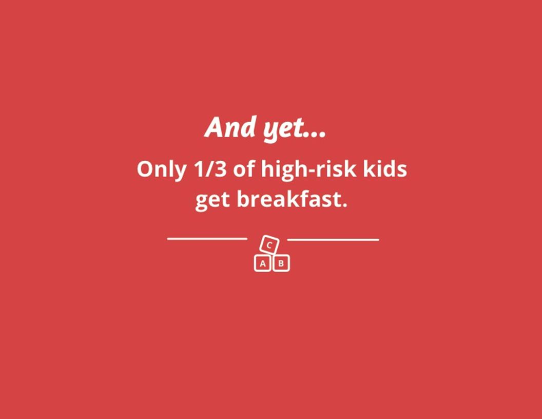And yet... Only 1/3 of high-risk kids get breakfast.