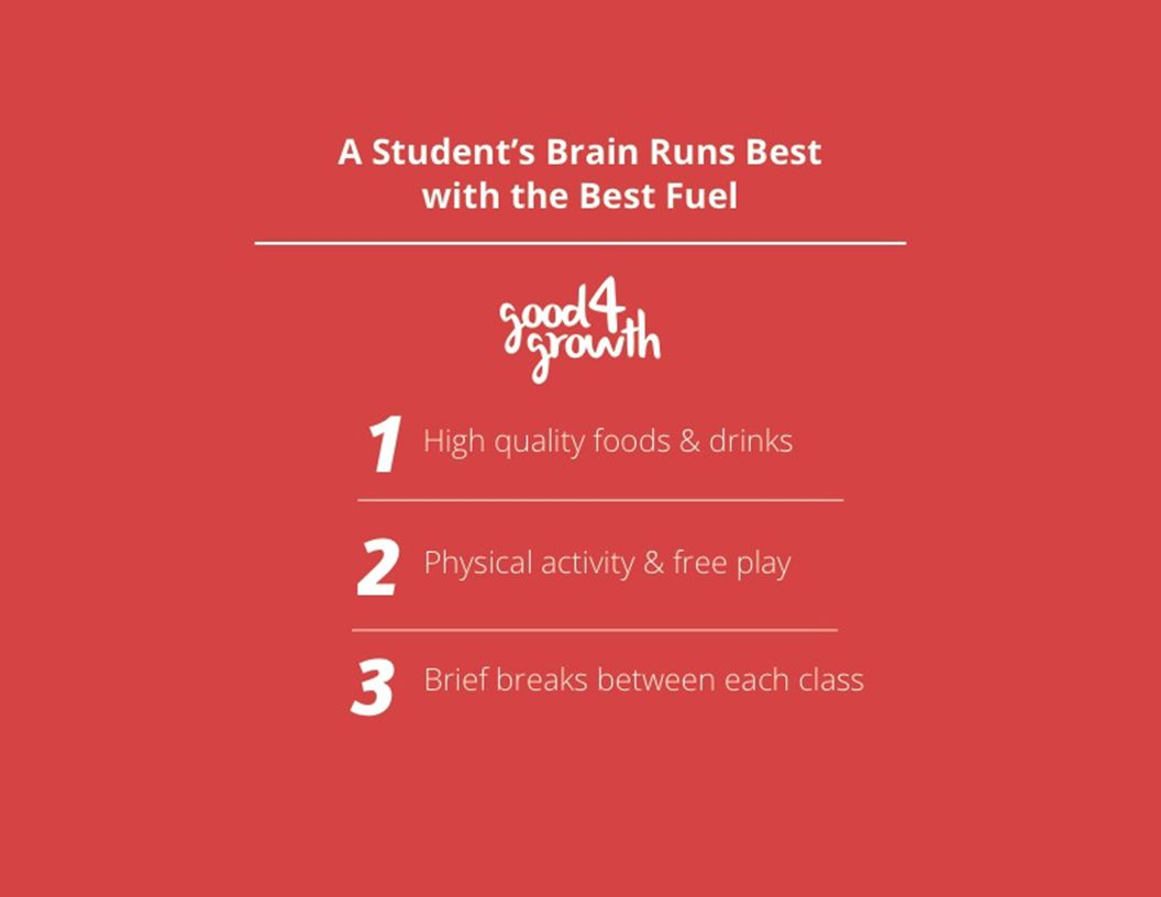 A Student's Brain Runs Best with the Best Fuel Physical activity & free play Brief breaks between each class 1 2 3 High quality foods & drinks