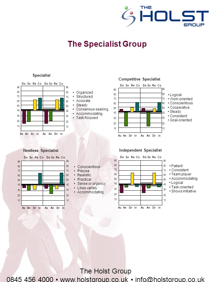 The Holst Group 0845 456 4000 www.holstgroup.co.uk info@holstgroup.co.uk The Specialist Group Specialist Organized Structured Accurate Steady Consensus-seeking Accommodating Task-focused 90 80 70 60 50 42 30 20 10 Do So Re Co Do So Re Co Ac An Dr In Ac An Dr In 90 80 70 60 50 42 30 20 10 Logical Work-oriented Conscientious Cooperative Steady Consistent Goal-oriented Competitive Specialist 90 80 70 60 50 42 30 20 10 Do So Re Co Do So Re Co Ac An Dr In Ac An Dr In 90 80 70 60 50 42 30 20 10 Restless Specialist Conscientious Precise Realistic Practical Sense or urgency Likes variety Accommodating 90 80 70 60 50 42 30 20 10 Do So Re Co Do So Re Co Ac An Dr In Ac An Dr In 90 80 70 60 50 42 30 20 10 Independent Specialist Patient Consistent Team player Accommodating Logical Task-oriented Shows initiative 90 80 70 60 50 42 30 20 10 Do So Re Co Do So Re Co Ac An Dr In Ac An Dr In 90 80 70 60 50 42 30 20 10