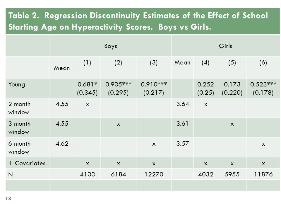 Table 2. Regression Discontinuity Estimates of the Effect of School Starting Age on Hyperactivity Scores. Boys vs Girls. BoysGirls Mean (1)(2)(3)Mean(