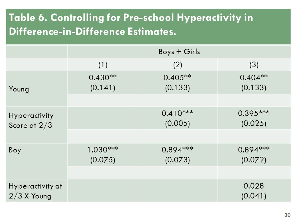 Table 6. Controlling for Pre-school Hyperactivity in Difference-in-Difference Estimates. Boys + Girls (1)(2)(3) Young 0.430** (0.141) 0.405** (0.133)