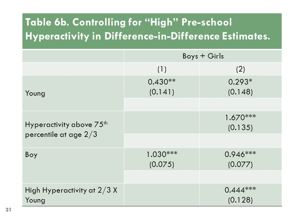 "31 Table 6b. Controlling for ""High"" Pre-school Hyperactivity in Difference-in-Difference Estimates. Boys + Girls (1)(2) Young 0.430** (0.141) 0.293* ("