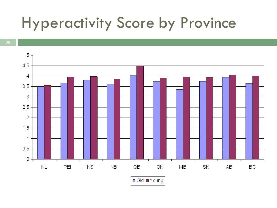 Hyperactivity Score by Province 36
