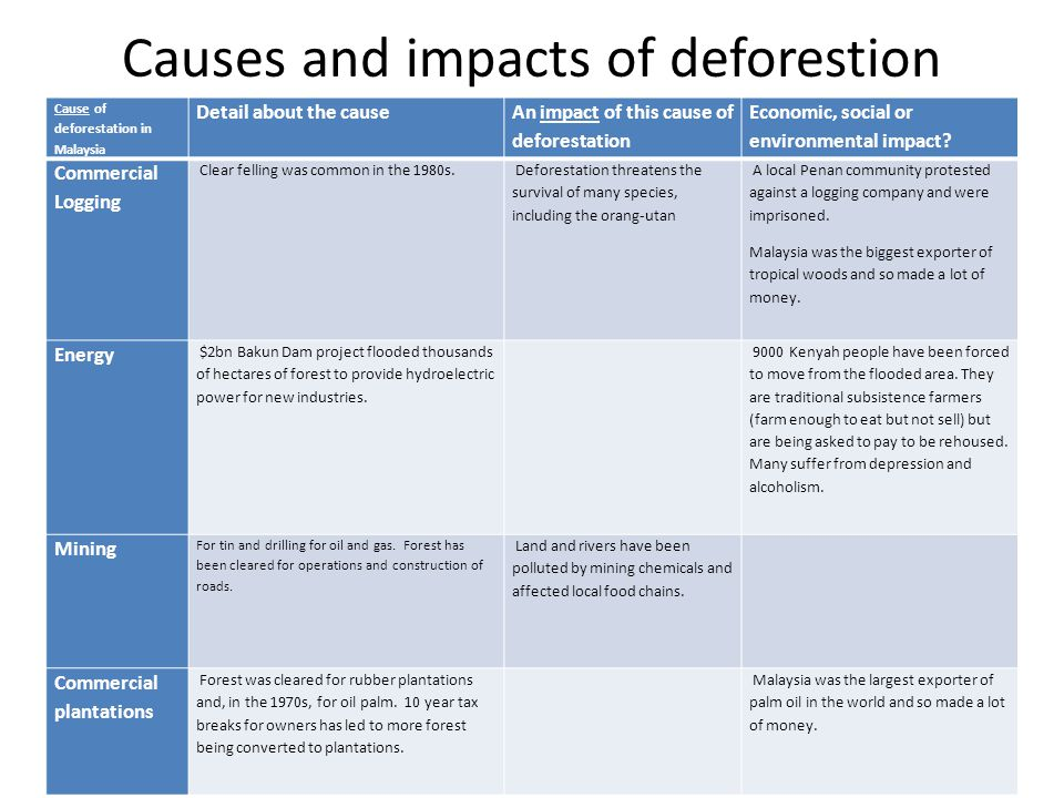 Causes and impacts of deforestion Cause of deforestation in Malaysia Detail about the cause An impact of this cause of deforestation Economic, social