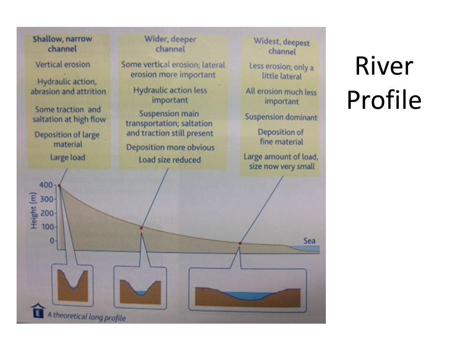 River Profile