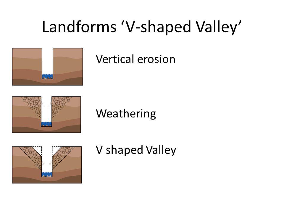 Landforms 'V-shaped Valley' Vertical erosion Weathering V shaped Valley