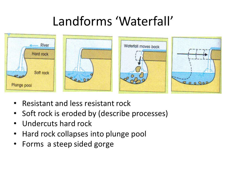 Landforms 'Waterfall' Resistant and less resistant rock Soft rock is eroded by (describe processes) Undercuts hard rock Hard rock collapses into plung