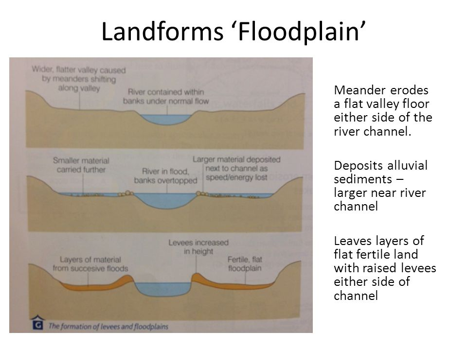 Landforms 'Floodplain' Meander erodes a flat valley floor either side of the river channel. Deposits alluvial sediments – larger near river channel Le