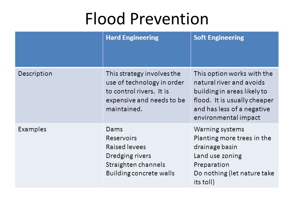Flood Prevention Hard EngineeringSoft Engineering DescriptionThis strategy involves the use of technology in order to control rivers. It is expensive