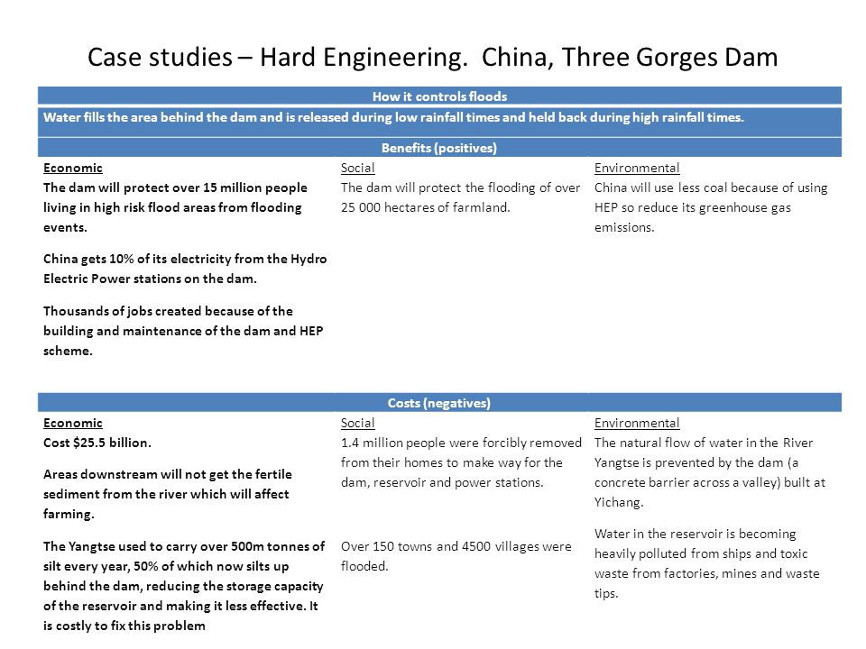 Case studies – Hard Engineering. China, Three Gorges Dam How it controls floods Water fills the area behind the dam and is released during low rainfal