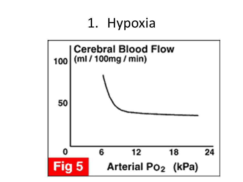1.Hypoxia