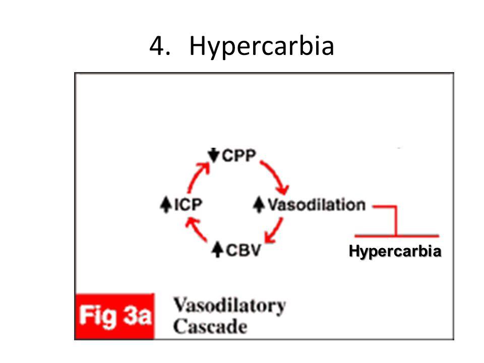 4.Hypercarbia Hypercarbia