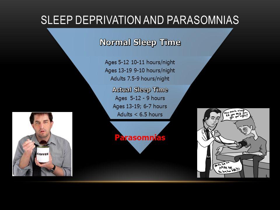 Ages 5-12 10-11 hours/night Ages 13-19 9-10 hours/night Adults 7.5-9 hours/night Ages 5-12 10-11 hours/night Ages 13-19 9-10 hours/night Adults 7.5-9 hours/night Parasomnias SLEEP DEPRIVATION AND PARASOMNIAS