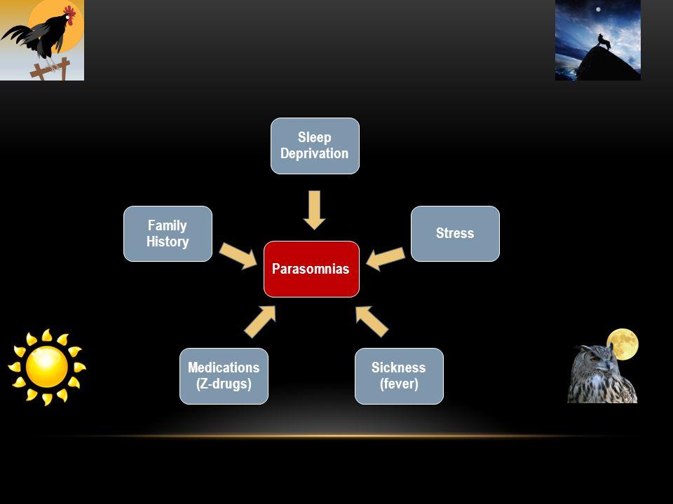 Sleep Deprivation Stress Sickness (fever) Medications (Z-drugs) Family History Parasomnias