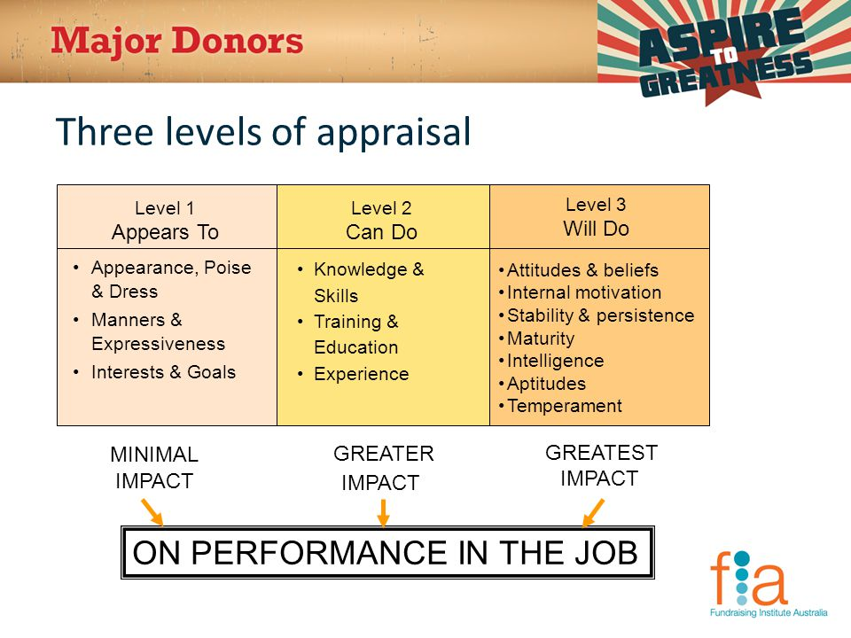 Three levels of appraisal ON PERFORMANCE IN THE JOB Level 1 Appears To Level 2 Can Do Level 3 Will Do Knowledge & Skills Training & Education Experience GREATER IMPACT Attitudes & beliefs Internal motivation Stability & persistence Maturity Intelligence Aptitudes Temperament GREATEST IMPACT