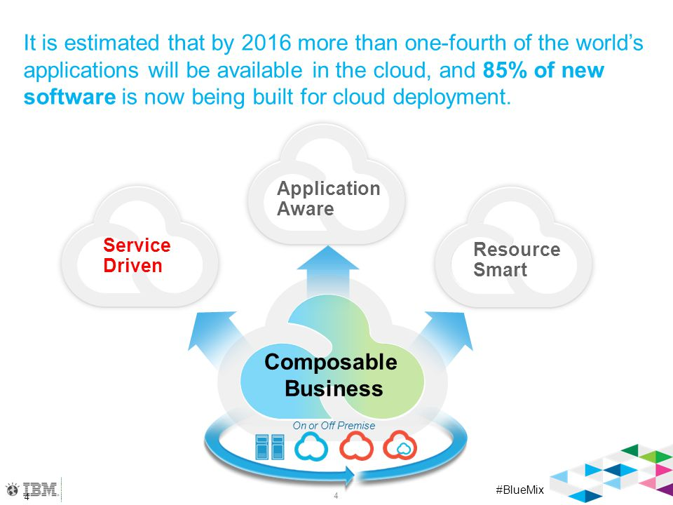 #BlueMix Application Aware Service Driven It is estimated that by 2016 more than one-fourth of the world's applications will be available in the cloud