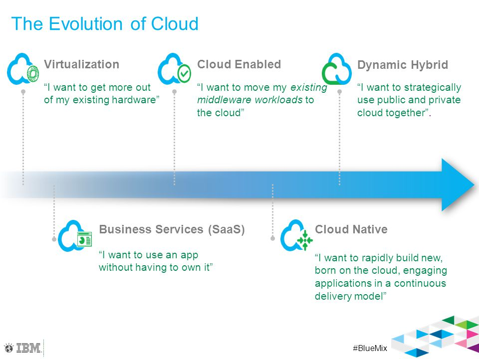 """#BlueMix The Evolution of Cloud Virtualization Dynamic Hybrid """"I want to get more out of my existing hardware"""" """"I want to strategically use public and"""