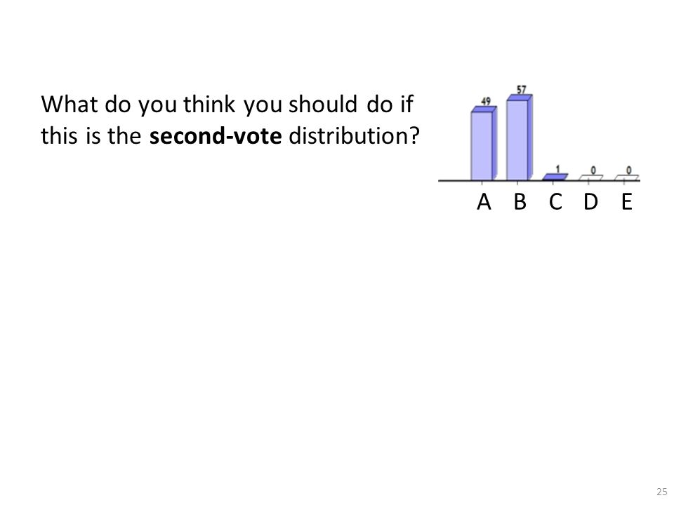25 ABCDE What do you think you should do if this is the second-vote distribution