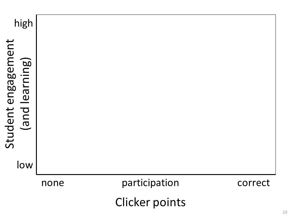 29 nonecorrectparticipation Clicker points Student engagement (and learning) high low