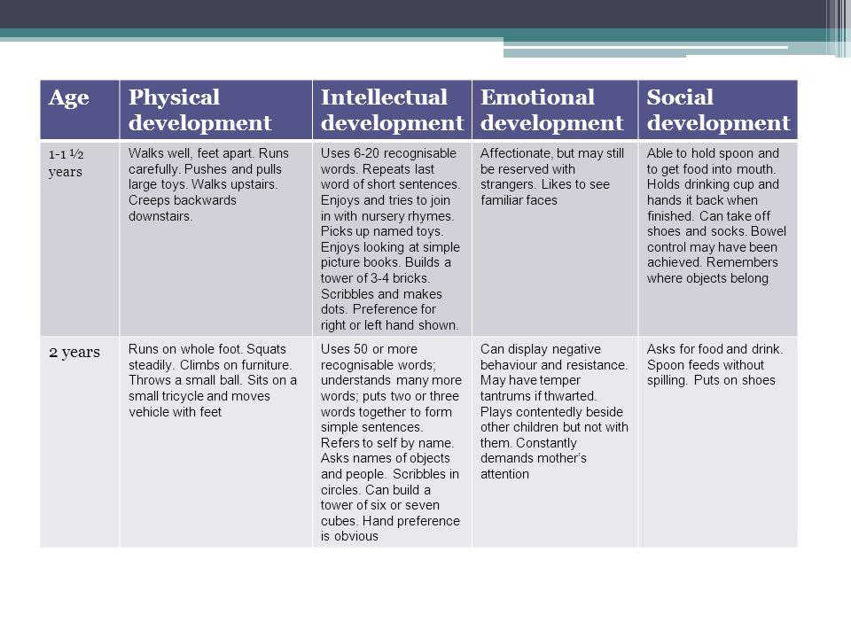 AgePhysical development Intellectual development Emotional development Social development 1-1 ½ years Walks well, feet apart. Runs carefully. Pushes a