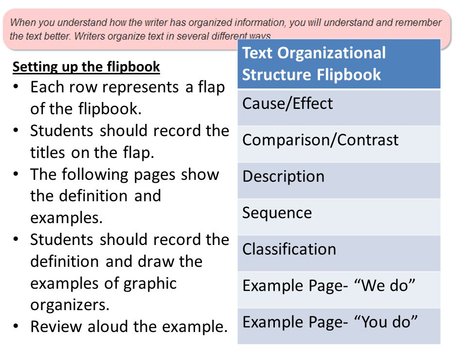 "Text Organizational Structure Flipbook Cause/Effect Comparison/Contrast Description Sequence Classification Example Page- ""We do"" Example Page- ""You d"