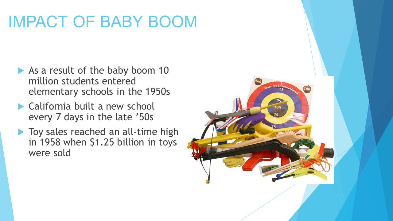 IMPACT OF BABY BOOM  As a result of the baby boom 10 million students entered elementary schools in the 1950s  California built a new school every 7 days in the late '50s  Toy sales reached an all-time high in 1958 when $1.25 billion in toys were sold