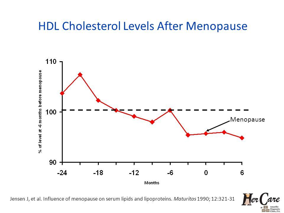 HDL Cholesterol Levels After Menopause Menopause Jensen J, et al. Influence of menopause on serum lipids and lipoproteins. Maturitas 1990; 12:321-31