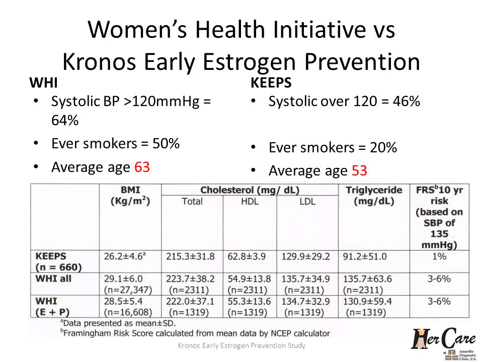 Women's Health Initiative vs Kronos Early Estrogen Prevention WHI Systolic BP >120mmHg = 64% Ever smokers = 50% Average age 63 KEEPS Systolic over 120 = 46% Ever smokers = 20% Average age 53 Kronos Early Estrogen Prevention Study