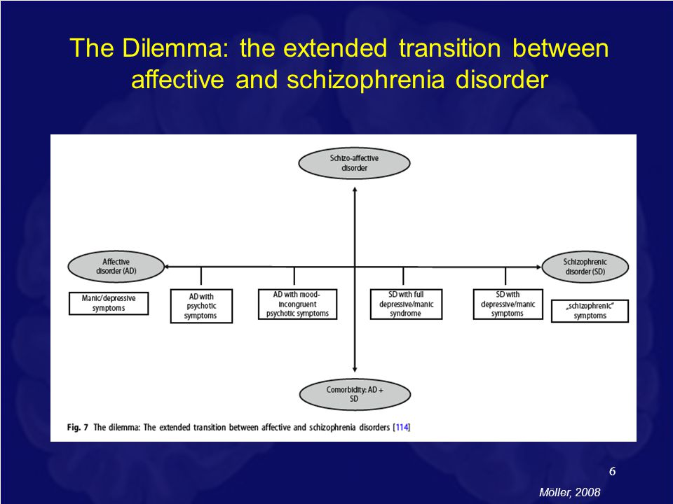 Are Schizophrenia and Bipolar Disorder Different Manifestations of the Same Disease?