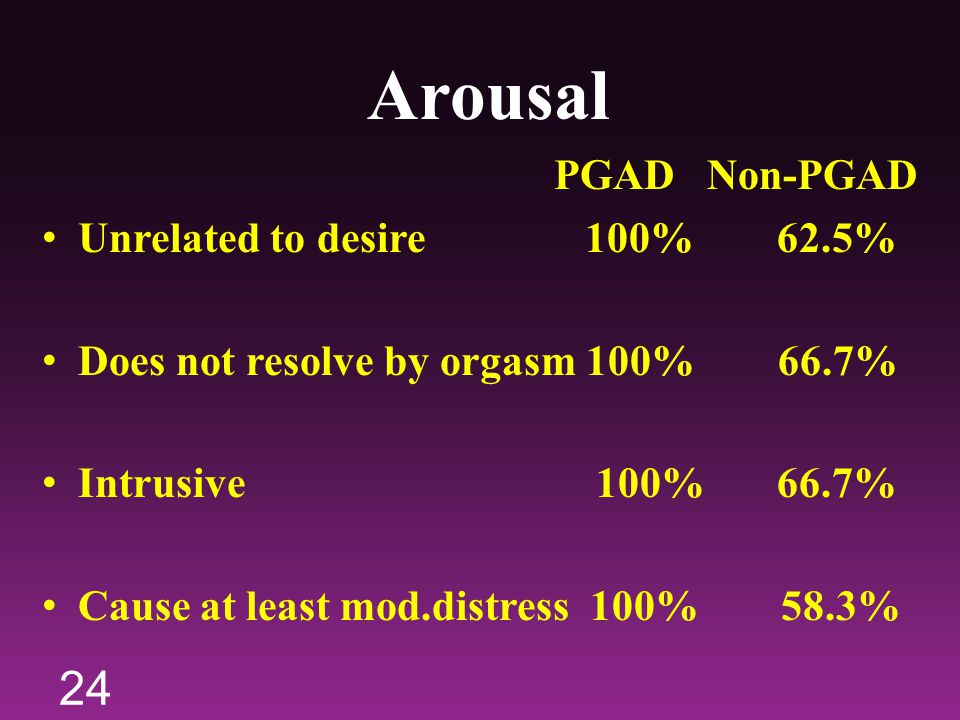 Arousal PGAD Non-PGAD Unrelated to desire 100% 62.5% Does not resolve by orgasm 100% 66.7% Intrusive 100% 66.7% Cause at least mod.distress 100% 58.3%