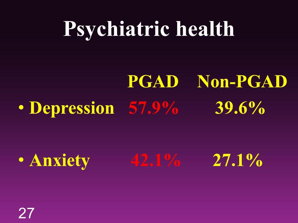 Psychiatric health PGAD Non-PGAD Depression 57.9% 39.6% Anxiety 42.1% 27.1% 27