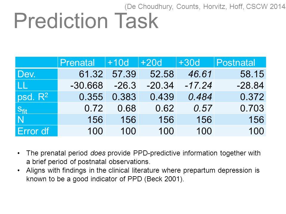 Prediction Task Prenatal+10d+20d+30dPostnatal Dev.61.32 57.3952.5846.6158.15 LL-30.668 -26.3-20.34-17.24-28.84 psd.
