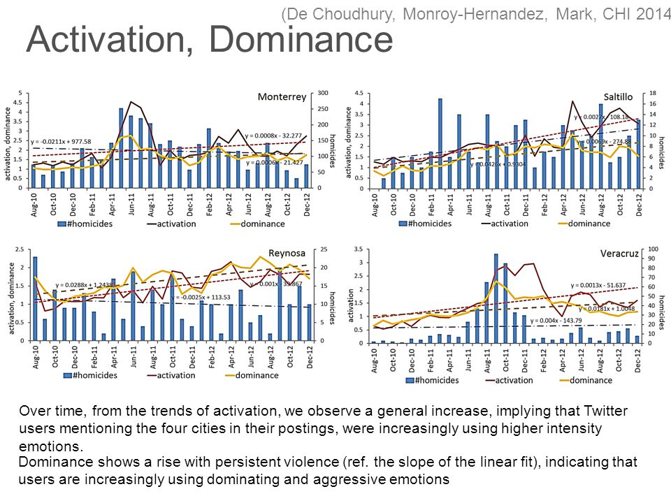Over time, from the trends of activation, we observe a general increase, implying that Twitter users mentioning the four cities in their postings, were increasingly using higher intensity emotions.