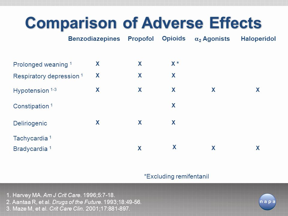 Comparison of Adverse Effects 1.Harvey MA. Am J Crit Care.
