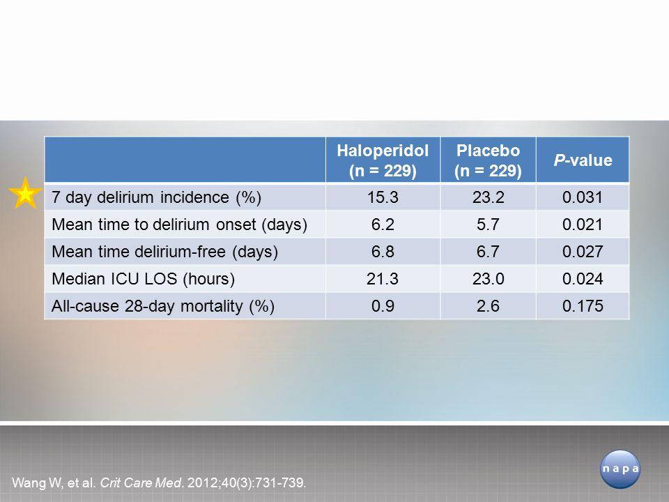 Prophylactic Haloperidol Wang W, et al.Crit Care Med.