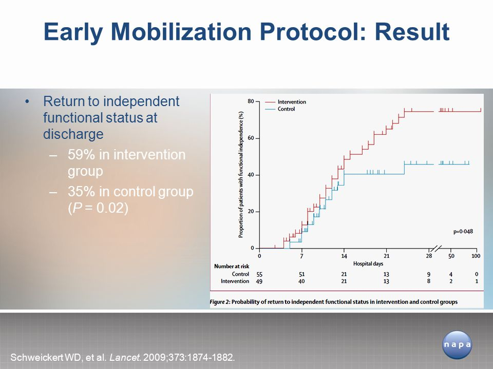Early Mobilization Protocol: Result Schweickert WD, et al.