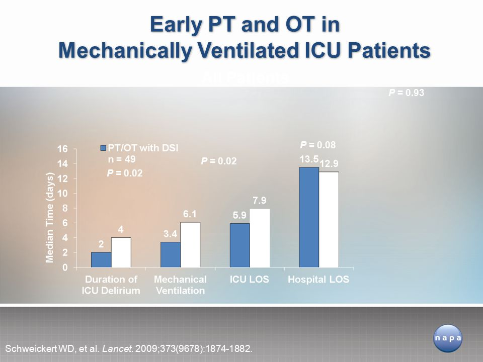 Early PT and OT in Mechanically Ventilated ICU Patients Schweickert WD, et al.