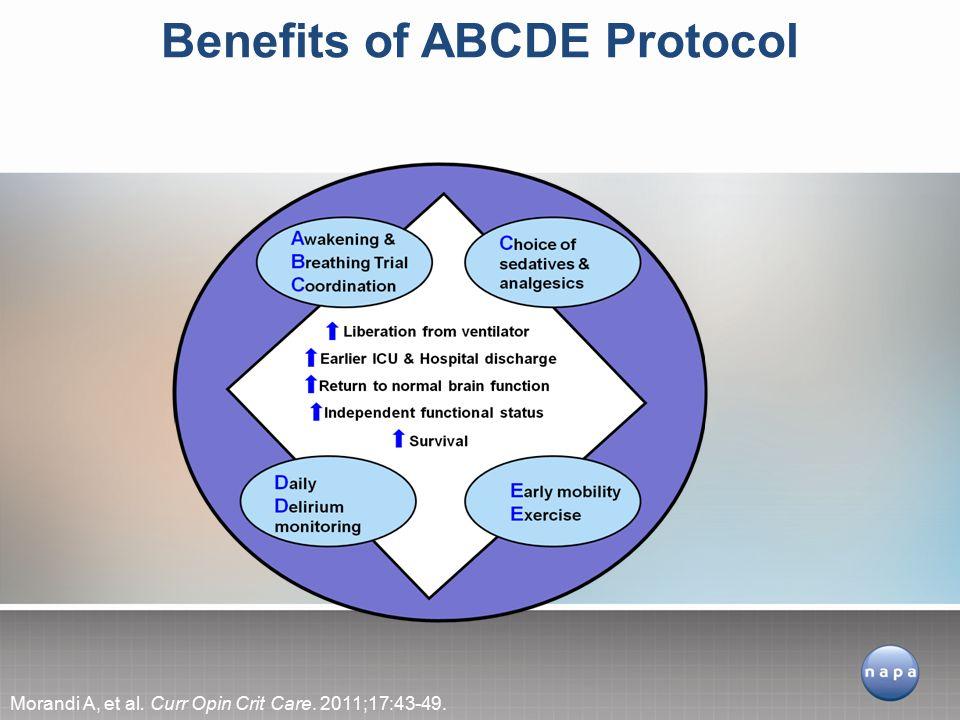 Morandi A, et al. Curr Opin Crit Care. 2011;17:43-49. Benefits of ABCDE Protocol