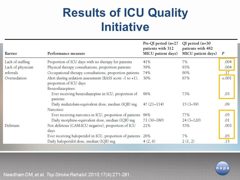 Results of ICU Quality Initiative Needham DM, et al. Top Stroke Rehabil. 2010;17(4):271-281.