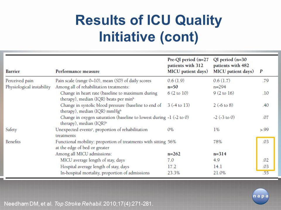 Results of ICU Quality Initiative (cont) Needham DM, et al. Top Stroke Rehabil. 2010;17(4):271-281.